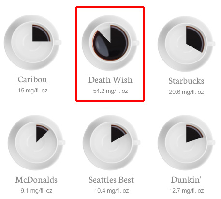 Death wish coffee caffeine amount